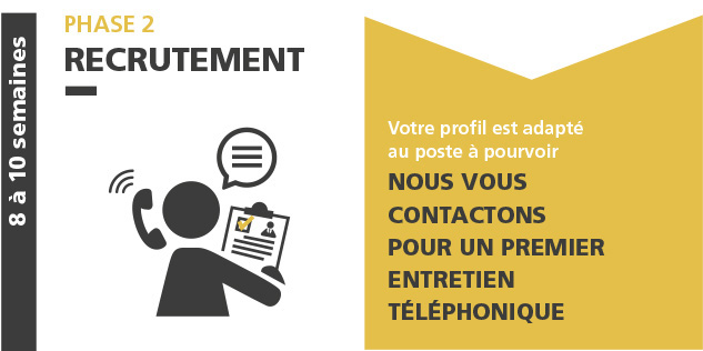 phase02 01recrutement